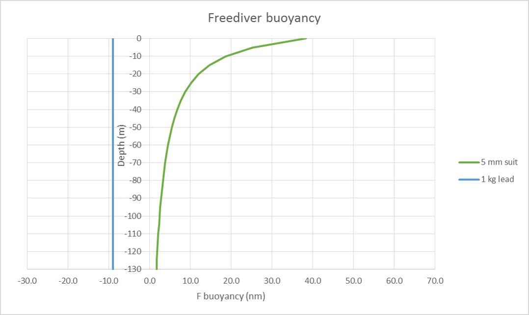 freediving buoyancy